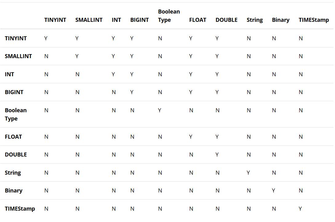 Hive Data Types