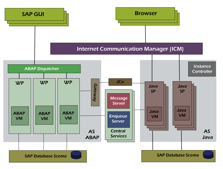 SAP BASIS NW System & Architecture