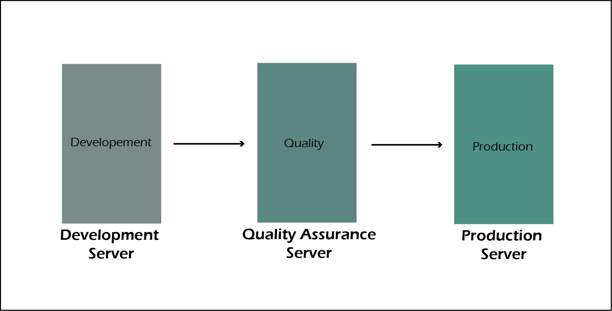SAP BASIS System Landscape