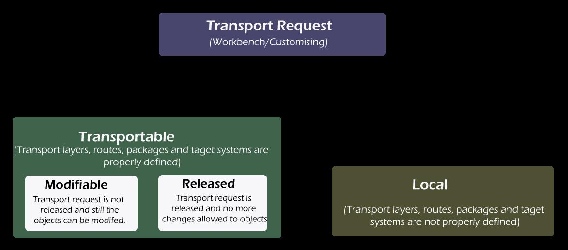 SAP BASIS Transport Request